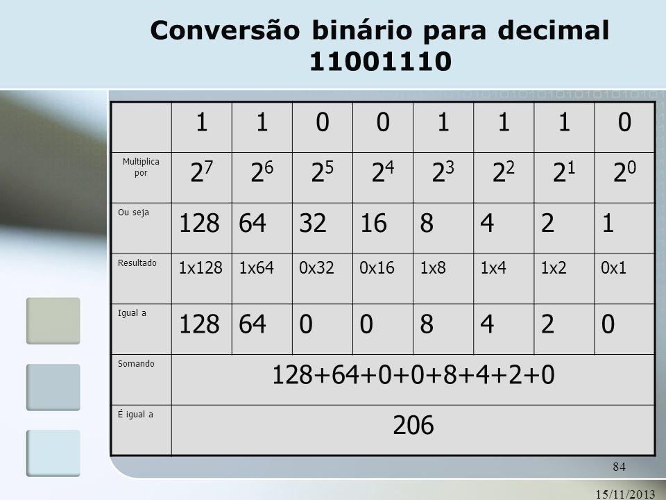 15/11/2013 84 Conversão binário para decimal 11001110 11001110 Multiplica por 2727 2626 2525 2424 23232 2121 2020 Ou seja 1286432168421 Resultado 1x12