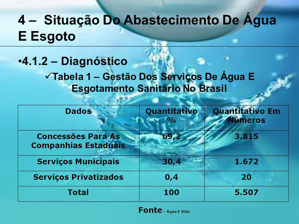 4 – Situação Do Abastecimento De Água E Esgoto 4.1.2 – Diagnóstico Tabela 1 – Gestão Dos Serviços De Água E Esgotamento Sanitário No Brasil DadosQuantitativo % Quantitativo Em Números Concessões Para As Companhias Estaduais 69,23.815 Serviços Municipais30,41.672 Serviços Privatizados0,420 Total1005.507 Fonte – Água E Vida