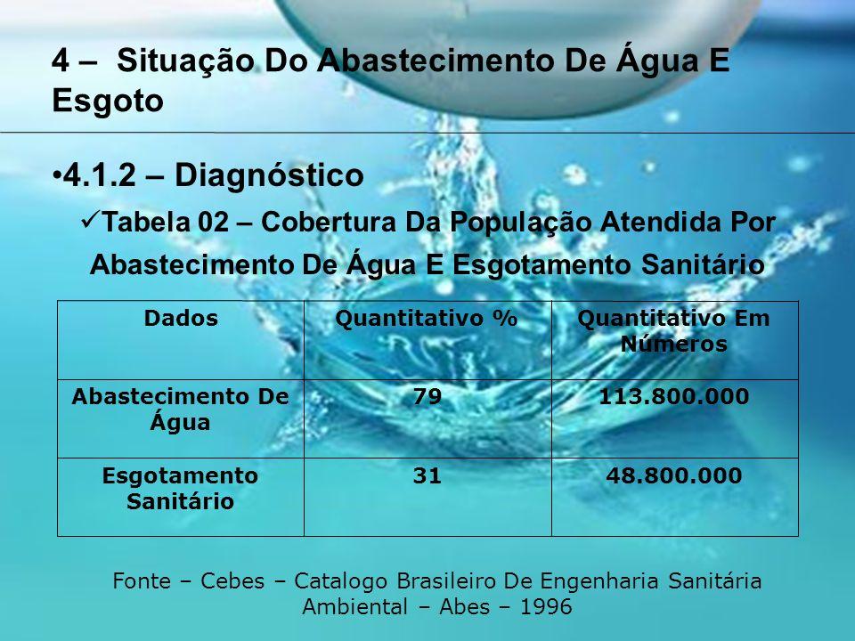 4 – Situação Do Abastecimento De Água E Esgoto 4.1.2 – Diagnóstico Tabela 02 – Cobertura Da População Atendida Por Abastecimento De Água E Esgotamento Sanitário DadosQuantitativo %Quantitativo Em Números Abastecimento De Água 79113.800.000 Esgotamento Sanitário 3148.800.000 Fonte – Cebes – Catalogo Brasileiro De Engenharia Sanitária Ambiental – Abes – 1996
