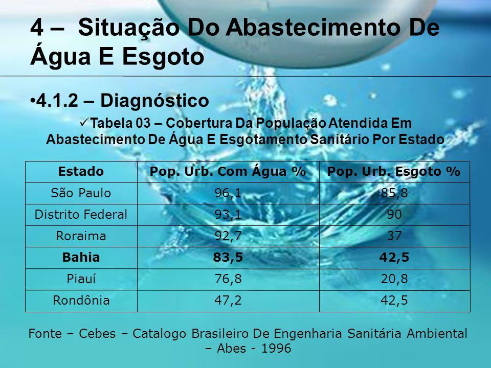 4 – Situação Do Abastecimento De Água E Esgoto 4.1.2 – Diagnóstico Tabela 03 – Cobertura Da População Atendida Em Abastecimento De Água E Esgotamento Sanitário Por Estado EstadoPop.