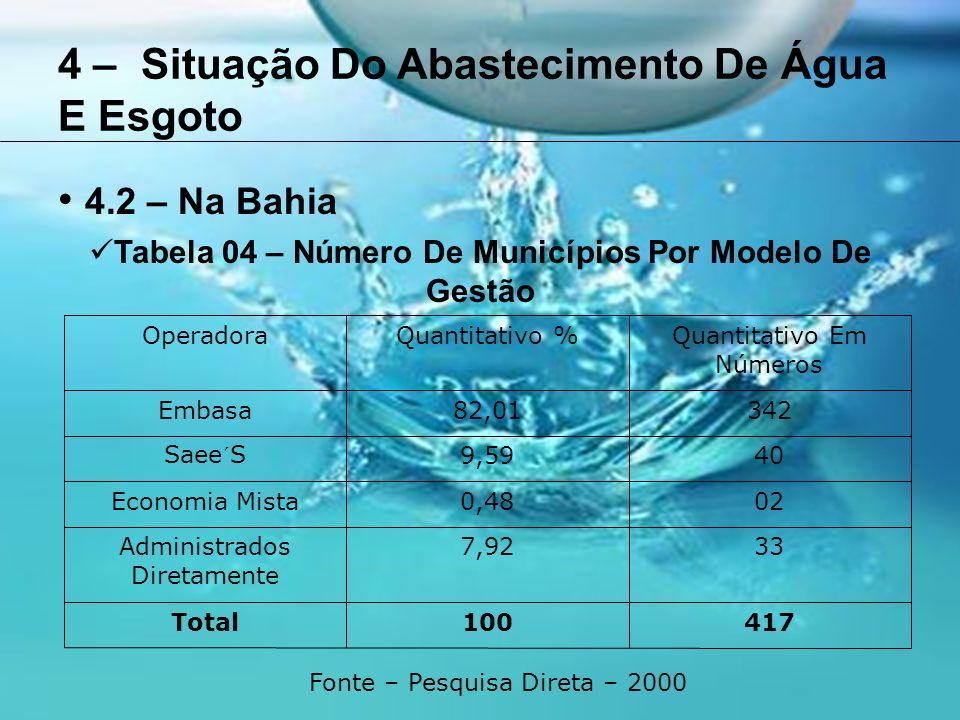 4 – Situação Do Abastecimento De Água E Esgoto 4.2 – Na Bahia Tabela 04 – Número De Municípios Por Modelo De Gestão OperadoraQuantitativo %Quantitativo Em Números Embasa82,01342 Saee´S9,5940 Economia Mista0,4802 Administrados Diretamente 7,9233 Total100417 Fonte – Pesquisa Direta – 2000