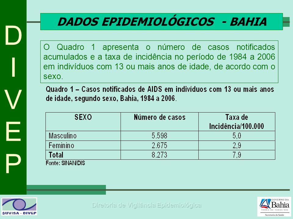 DIVEPDIVEP DADOS EPIDEMIOLÓGICOS - BAHIA O Quadro 1 apresenta o número de casos notificados acumulados e a taxa de incidência no período de 1984 a 200