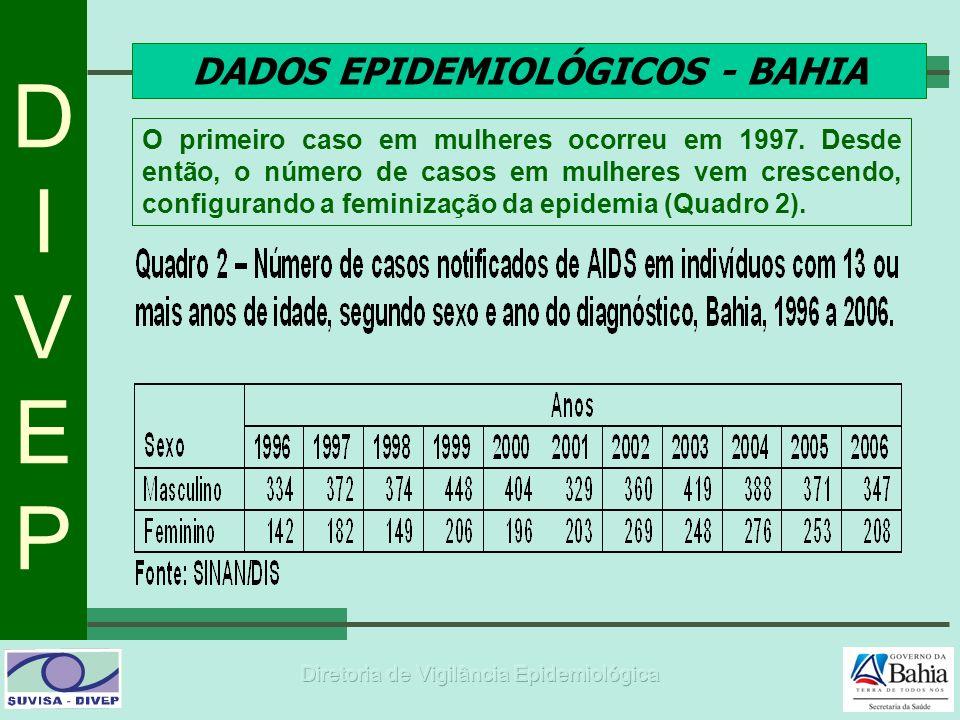 DIVEPDIVEP DADOS EPIDEMIOLÓGICOS - BAHIA O primeiro caso em mulheres ocorreu em 1997. Desde então, o número de casos em mulheres vem crescendo, config