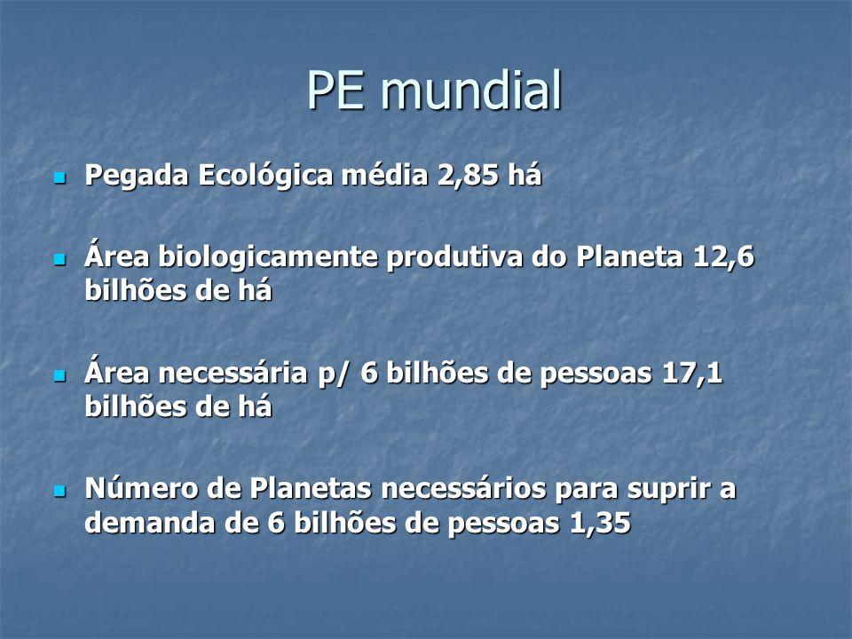 PE mundial Pegada Ecológica média 2,85 há Pegada Ecológica média 2,85 há Área biologicamente produtiva do Planeta 12,6 bilhões de há Área biologicamen