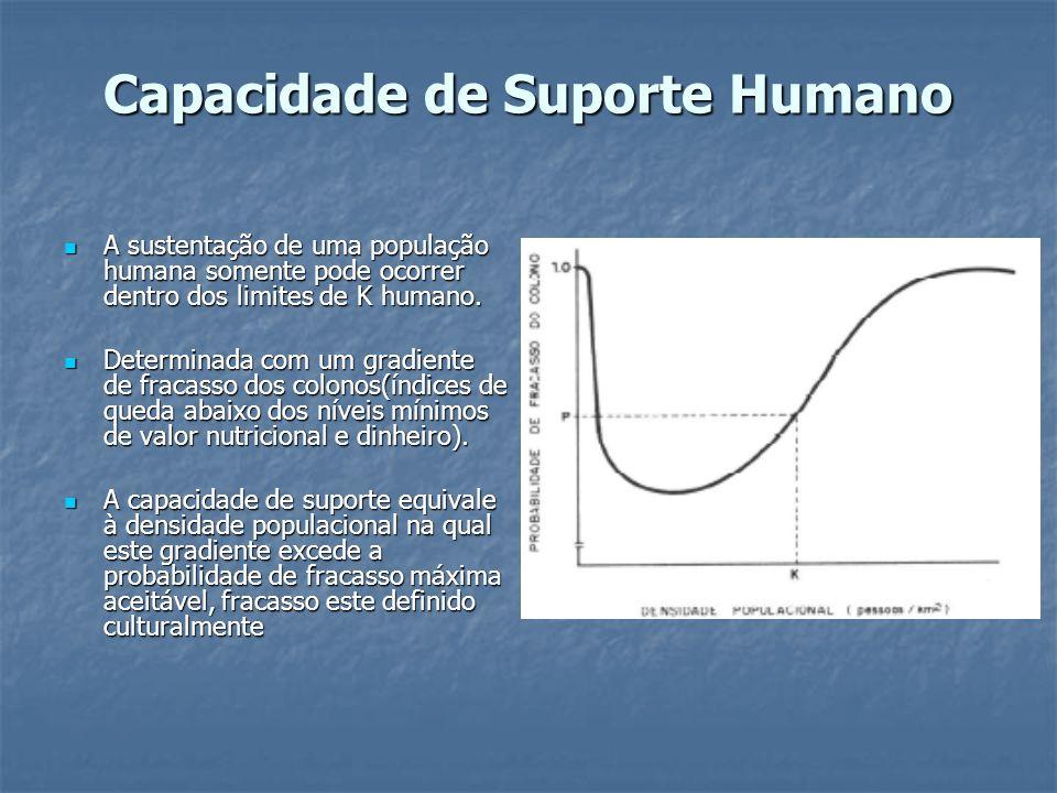 Capacidade de Suporte Humano A sustentação de uma população humana somente pode ocorrer dentro dos limites de K humano. A sustentação de uma população