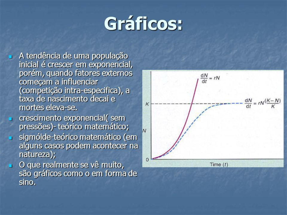 Gráficos: A tendência de uma população inicial é crescer em exponencial, porém, quando fatores externos começam a influenciar (competição intra-especi