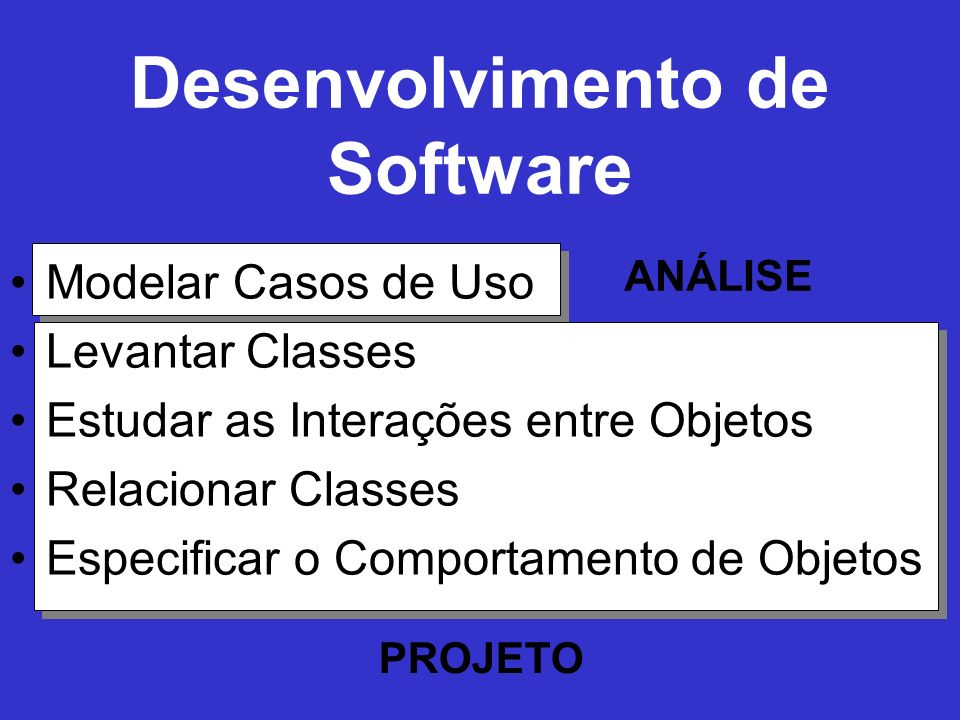 Desenvolvimento de Software Modelar Casos de Uso Levantar Classes Estudar as Interações entre Objetos Relacionar Classes Especificar o Comportamento d