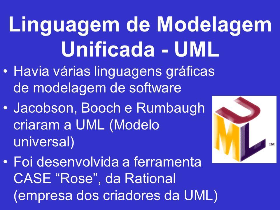 Processo de Desenvolvimento A UML, em si, é apresentada como um conjunto de diagramas, porém sem nenhuma seqüência definida pela linguagem, o que não orienta o processo de desenvolvimento.