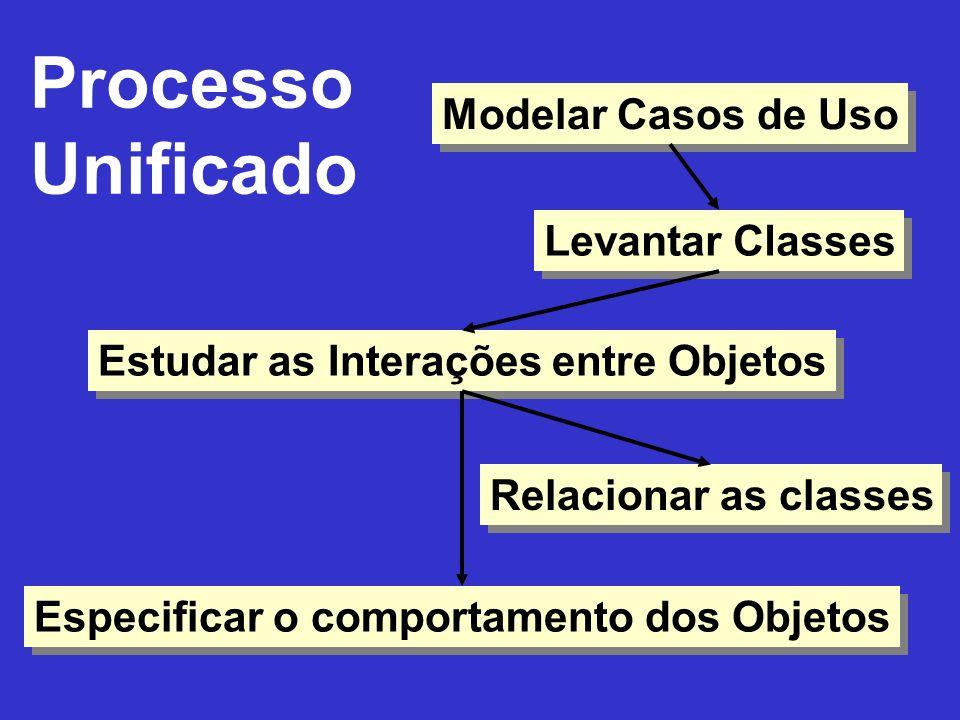 Projeto Dinâmico –Nível de colaboração Diagrama de seqüência Diagrama de colaboração –Nível de comportamento Diagrama de transição de estados Estático Diagrama de classes