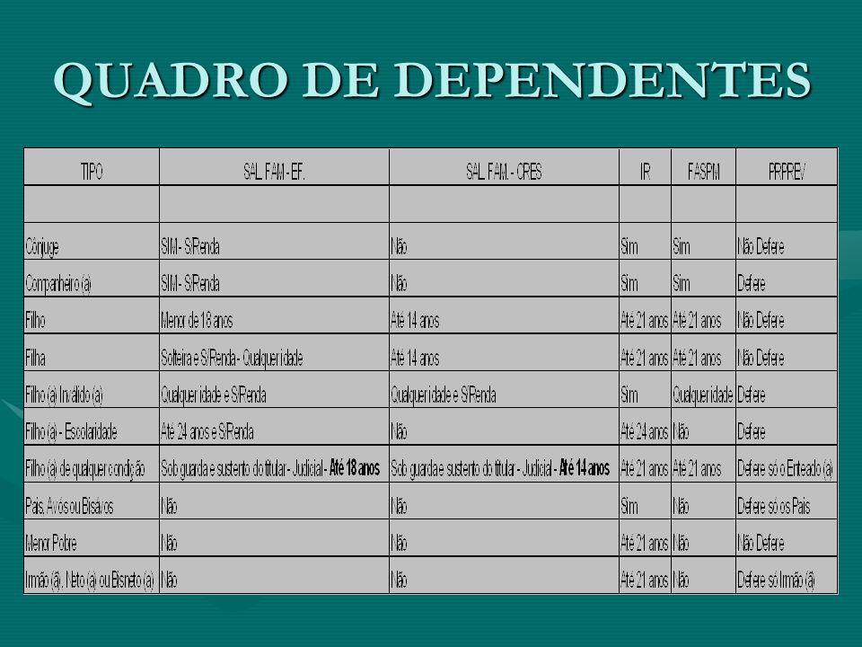 QUADRO DE DEPENDENTES