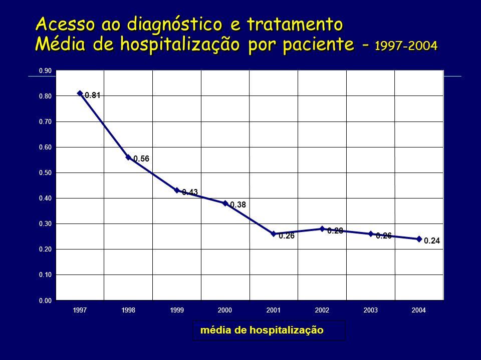 Acesso ao diagnóstico e tratamento Média de hospitalização por paciente - 1997-2004 Acesso ao diagnóstico e tratamento Média de hospitalização por paciente - 1997-2004 0.81 0.56 0.43 0.38 0.26 0.28 0.26 0.24 0.00 0.10 0.20 0.30 0.40 0.50 0.60 0.70 0.80 0.90 19971998199920002001200220032004 média de hospitalização