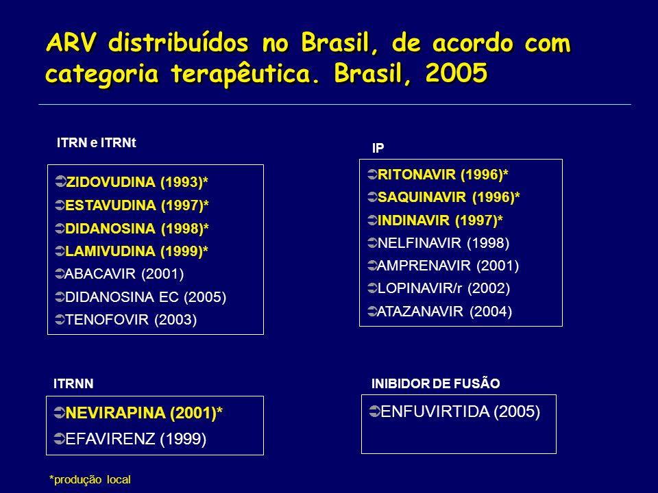 *produção local RITONAVIR (1996)* SAQUINAVIR (1996)* INDINAVIR (1997)* NELFINAVIR (1998) AMPRENAVIR (2001) LOPINAVIR/r (2002) ATAZANAVIR (2004) ZIDOVUDINA (1993)* ESTAVUDINA (1997)* DIDANOSINA (1998)* LAMIVUDINA (1999)* ABACAVIR (2001) DIDANOSINA EC (2005) TENOFOVIR (2003) NEVIRAPINA (2001)* EFAVIRENZ (1999) ITRN e ITRNt ENFUVIRTIDA (2005) IP INIBIDOR DE FUSÃOITRNN ARV distribuídos no Brasil, de acordo com categoria terapêutica.
