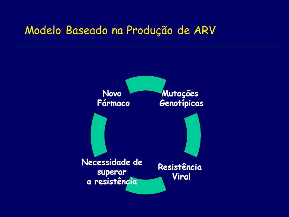 Modelo Baseado na Produção de ARV Mutações Genotípicas Resistência Viral Necessidade de superar a resistência Novo Fármaco