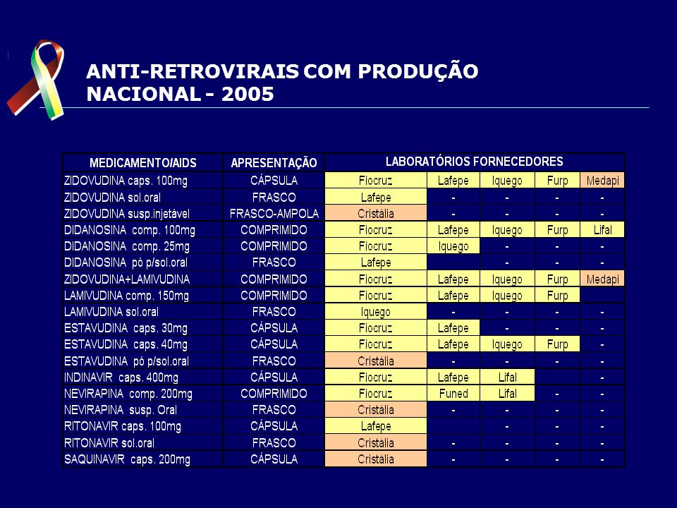 ANTI-RETROVIRAIS COM PRODUÇÃO NACIONAL - 2005
