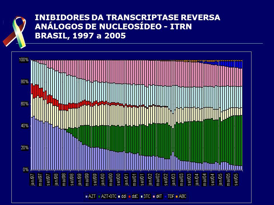 INIBIDORES DA TRANSCRIPTASE REVERSA ANÁLOGOS DE NUCLEOSÍDEO - ITRN BRASIL, 1997 a 2005