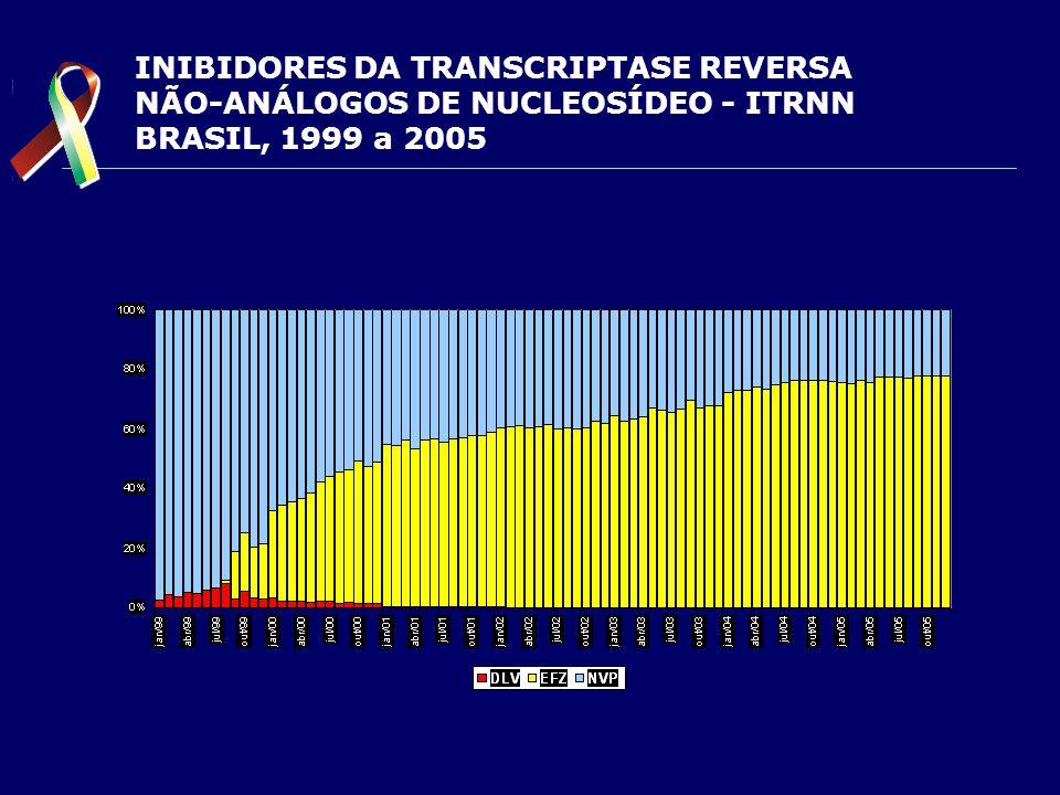 INIBIDORES DA TRANSCRIPTASE REVERSA NÃO-ANÁLOGOS DE NUCLEOSÍDEO - ITRNN BRASIL, 1999 a 2005
