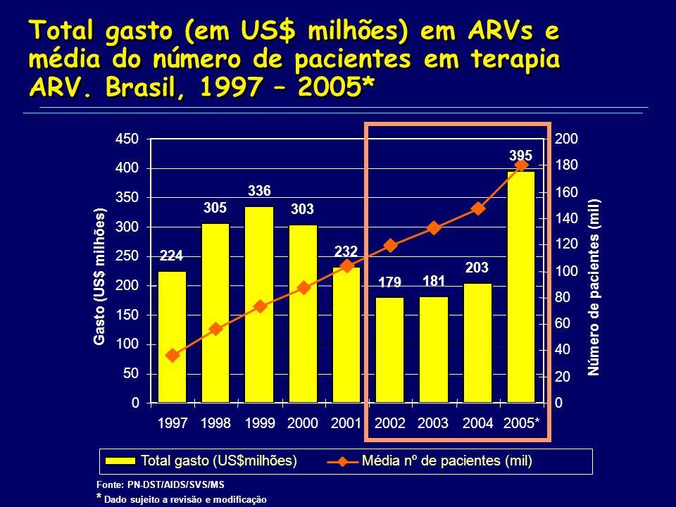 Total gasto (em US$ milhões) em ARVs e média do número de pacientes em terapia ARV.