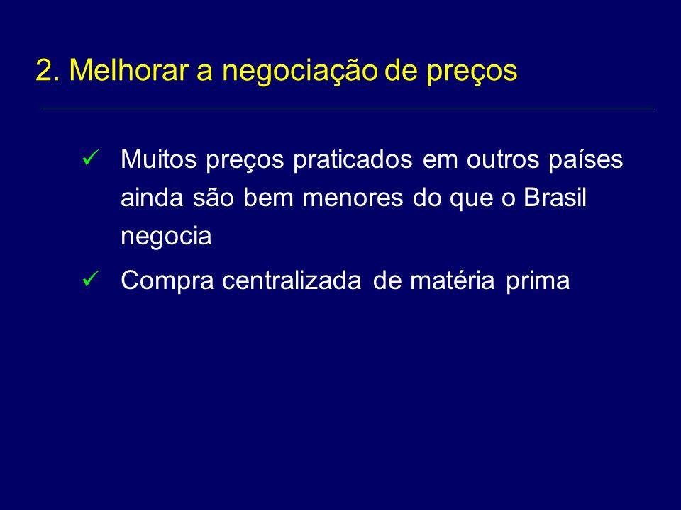 Muitos preços praticados em outros países ainda são bem menores do que o Brasil negocia Compra centralizada de matéria prima 2.