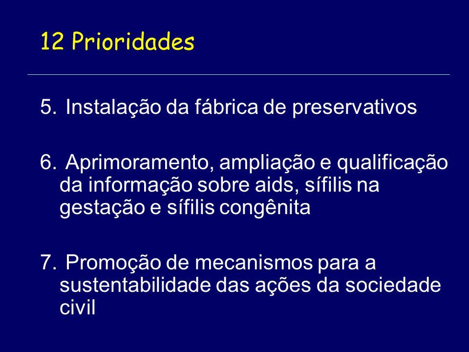 5. Instalação da fábrica de preservativos 6.