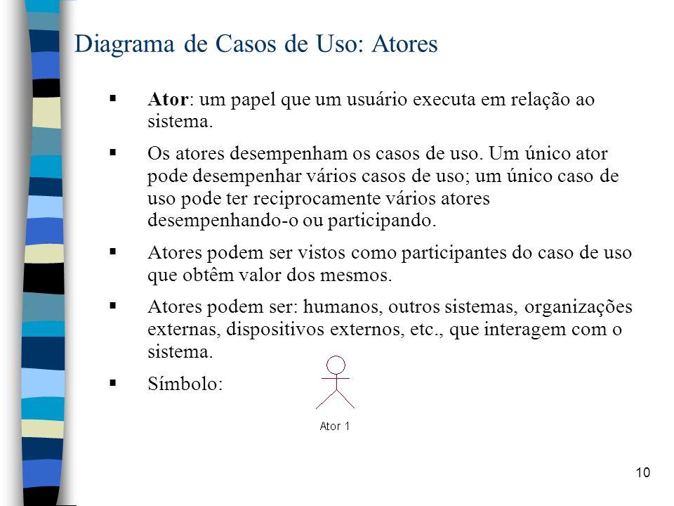 10 Diagrama de Casos de Uso: Atores Ator: um papel que um usuário executa em relação ao sistema. Os atores desempenham os casos de uso. Um único ator