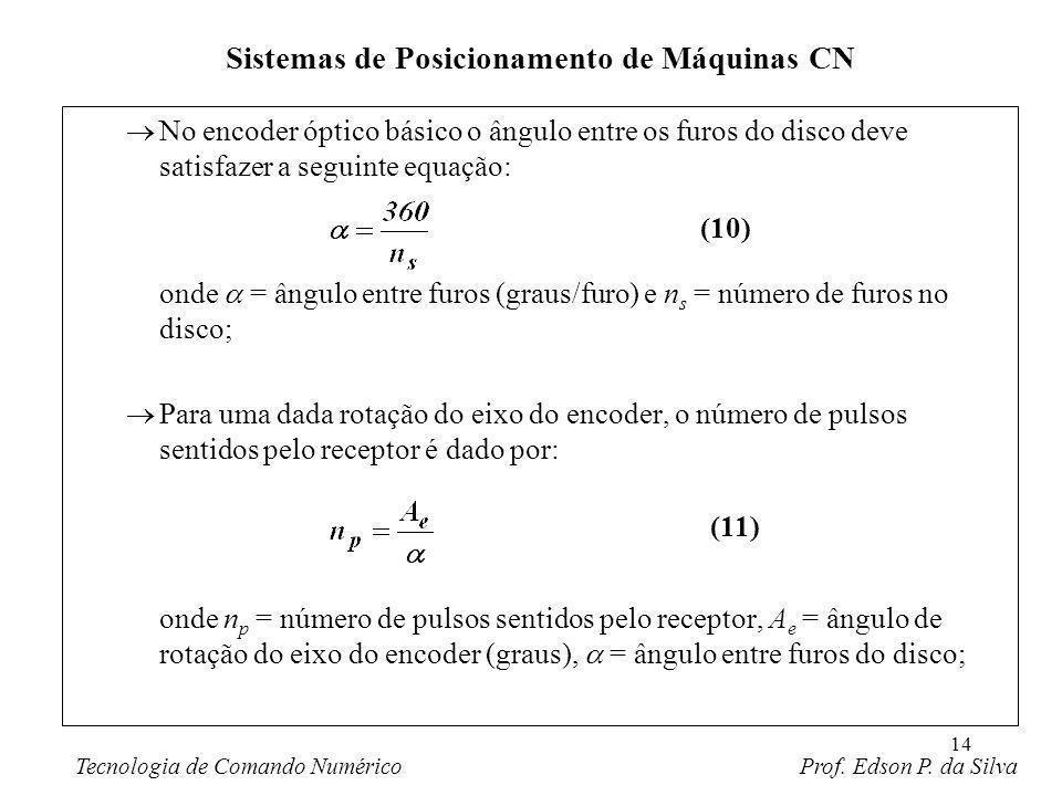 14 No encoder óptico básico o ângulo entre os furos do disco deve satisfazer a seguinte equação: onde = ângulo entre furos (graus/furo) e n s = número