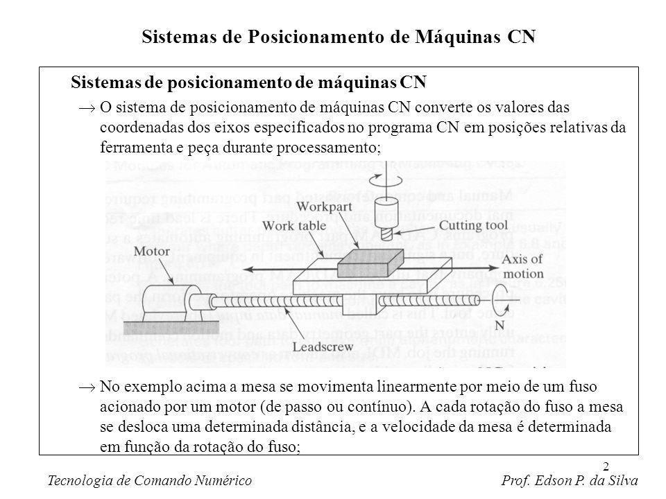 2 Sistemas de posicionamento de máquinas CN O sistema de posicionamento de máquinas CN converte os valores das coordenadas dos eixos especificados no