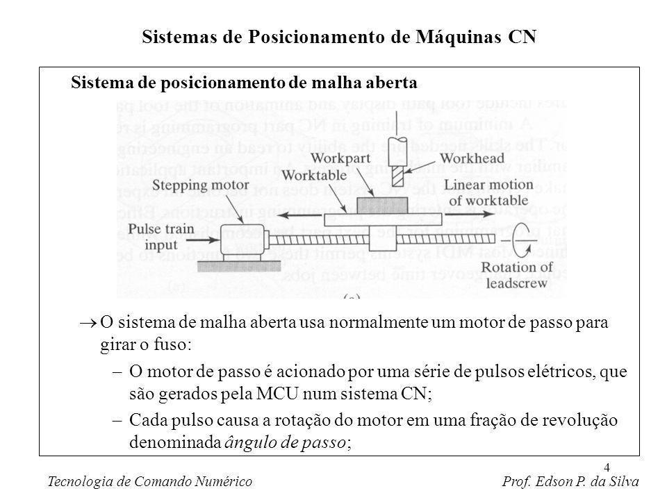 5 Os possíveis ângulos de passo devem ser consistentes com a relação: onde = ângulo de passo (graus/pulso) e n s = Número de ângulos de passo do motor (um inteiro); O ângulo descrito pelo eixo do motor é dado por: onde A m = ângulo descrito pelo eixo do motor (graus) e n p = número de pulsos; Sistemas de Posicionamento de Máquinas CN Tecnologia de Comando Numérico Prof.