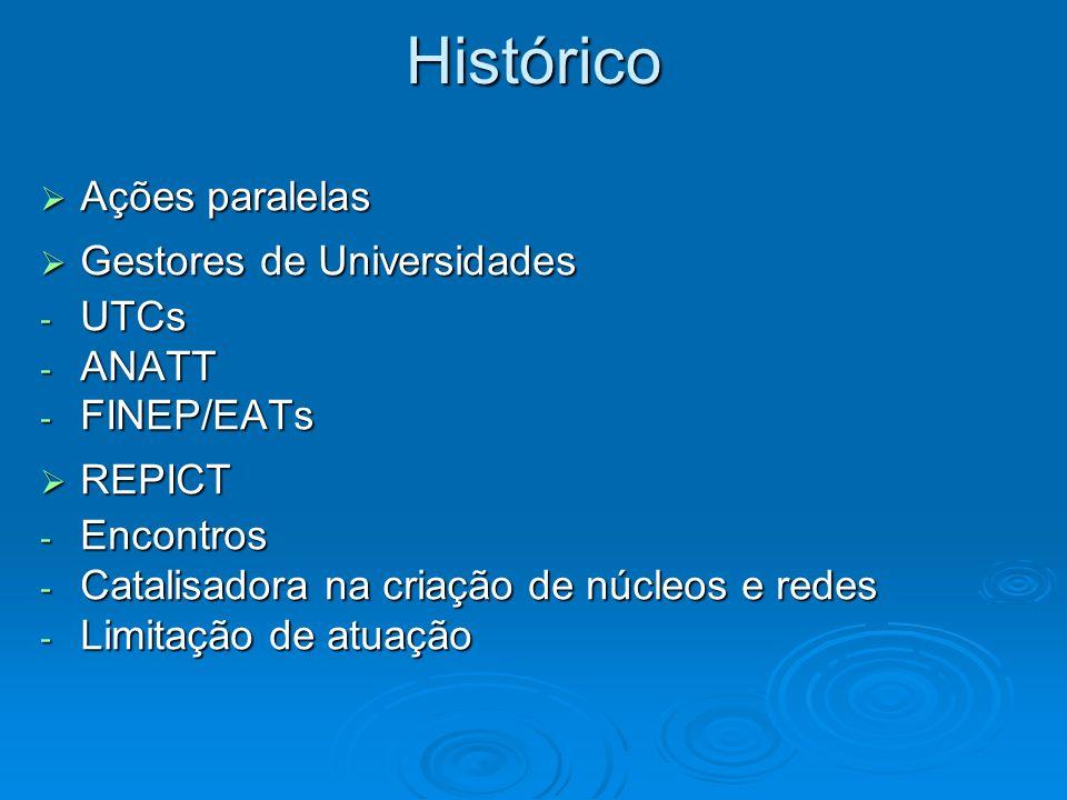Histórico Ações paralelas Ações paralelas Gestores de Universidades Gestores de Universidades - UTCs - ANATT - FINEP/EATs REPICT REPICT - Encontros -