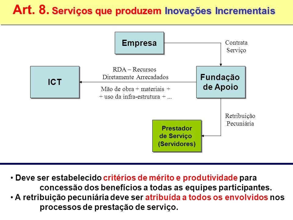 ICT Fundação de Apoio Fundação de Apoio Empresa Prestador de Serviço (Servidores) Prestador de Serviço (Servidores) Contrata Serviço Retribuição Pecuniária RDA – Recursos Diretamente Arrecadados Mão de obra + materiais + + uso da infra-estrutura +...