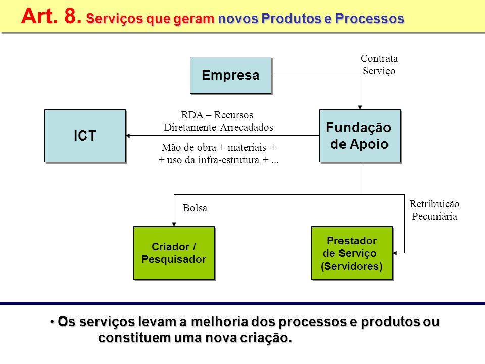 ICT Fundação de Apoio Fundação de Apoio Empresa Prestador de Serviço (Servidores) Prestador de Serviço (Servidores) Contrata Serviço Retribuição Pecun