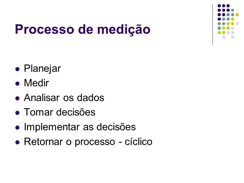 Processo de medição Planejar Medir Analisar os dados Tomar decisões Implementar as decisões Retornar o processo - cíclico