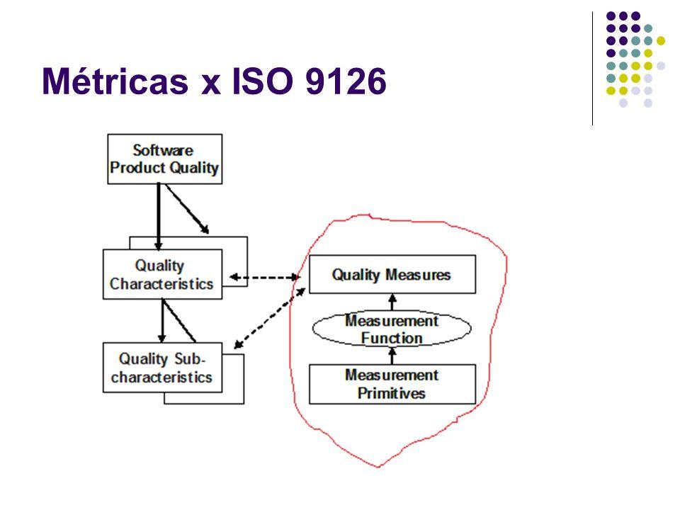 Tipos de métricas Métricas orientadas por função Consiste em um método para medição de software do ponto de vista do usuário, determinando de forma consistente o tamanho e a complexidade de um software.