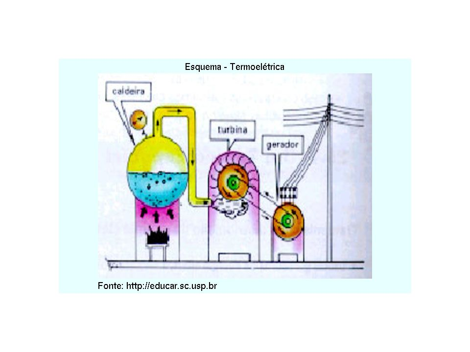 Potencial Energético em Aproveitamento das Bacias Hidrográficas no Brasil