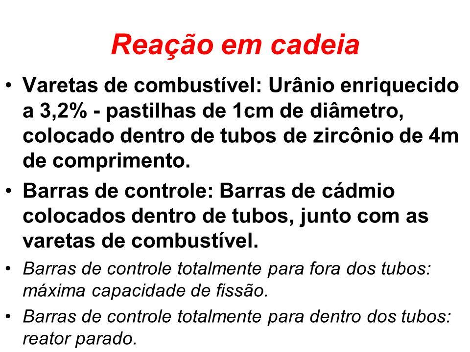 Reação em cadeia Varetas de combustível: Urânio enriquecido a 3,2% - pastilhas de 1cm de diâmetro, colocado dentro de tubos de zircônio de 4m de compr