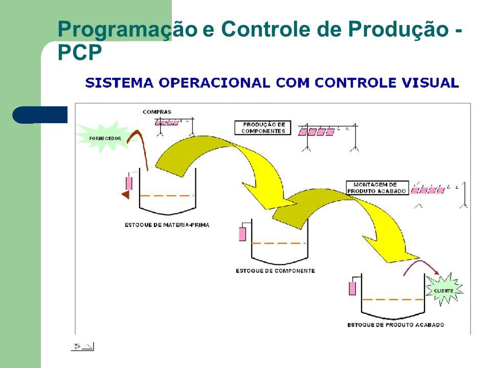 Programação e Controle de Produção - PCP