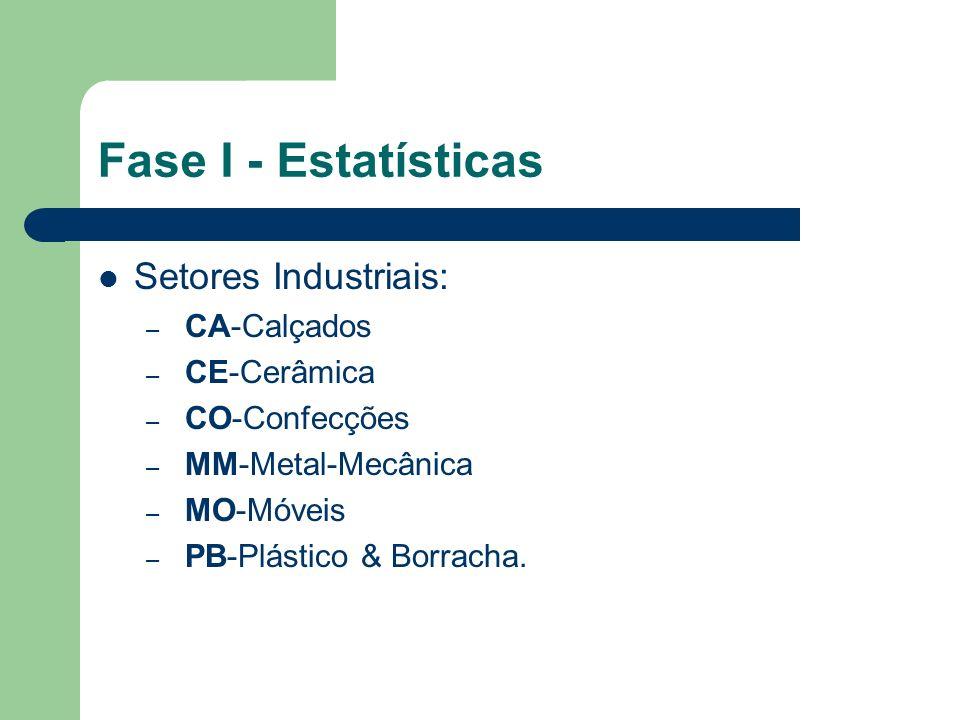 Fase I - Estatísticas Setores Industriais: – CA-Calçados – CE-Cerâmica – CO-Confecções – MM-Metal-Mecânica – MO-Móveis – PB-Plástico & Borracha.