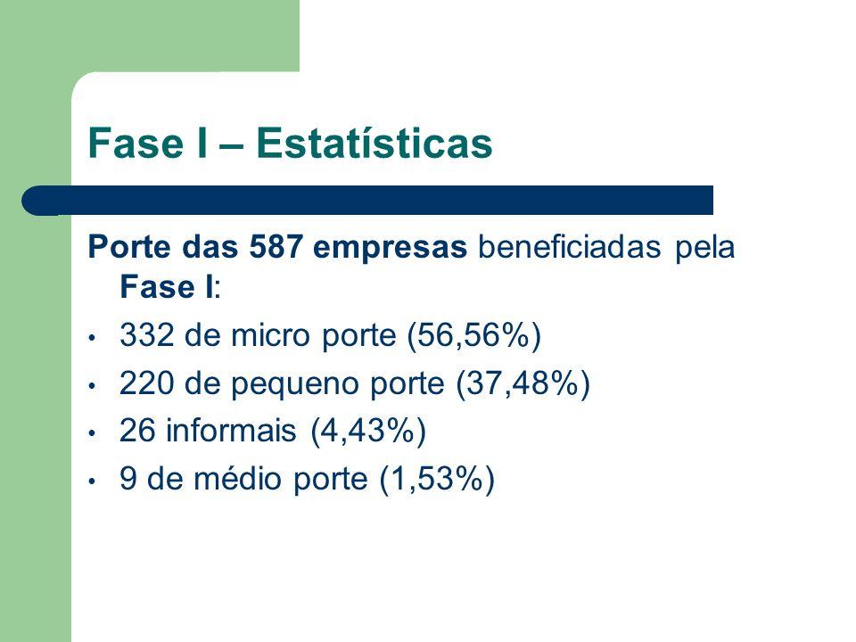 Porte das 587 empresas beneficiadas pela Fase I: 332 de micro porte (56,56%) 220 de pequeno porte (37,48%) 26 informais (4,43%) 9 de médio porte (1,53
