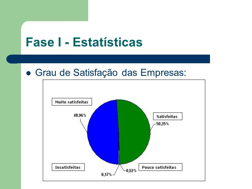 Fase I - Estatísticas Grau de Satisfação das Empresas: