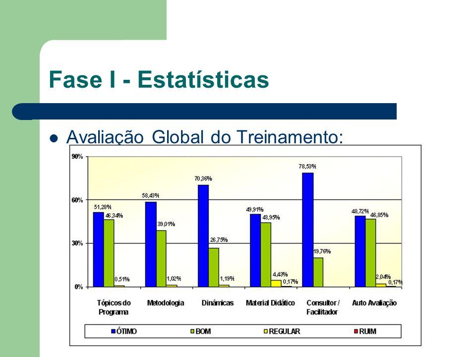Fase I - Estatísticas Avaliação Global do Treinamento:
