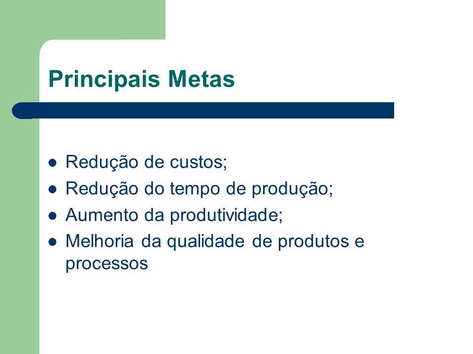 Principais Metas Redução de custos; Redução do tempo de produção; Aumento da produtividade; Melhoria da qualidade de produtos e processos