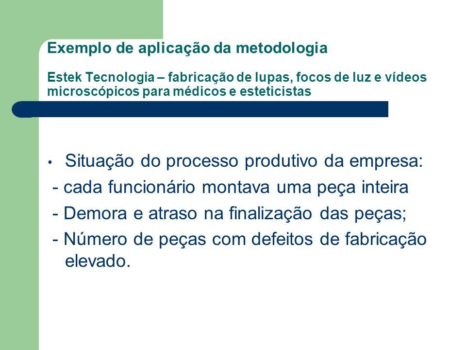 Exemplo de aplicação da metodologia Estek Tecnologia – fabricação de lupas, focos de luz e vídeos microscópicos para médicos e esteticistas Situação d