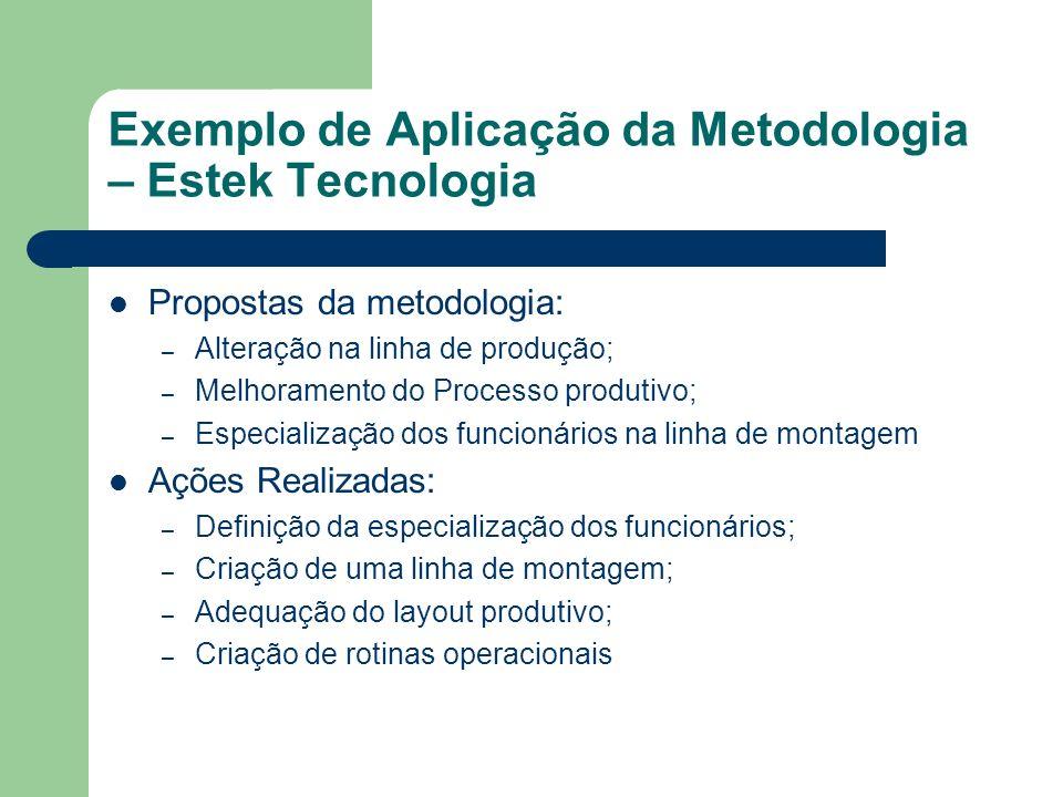 Exemplo de Aplicação da Metodologia – Estek Tecnologia Propostas da metodologia: – Alteração na linha de produção; – Melhoramento do Processo produtiv