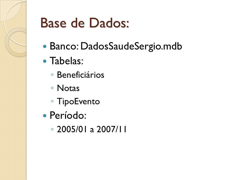 Base de Dados: Banco: DadosSaudeSergio.mdb Tabelas: Beneficiários Notas TipoEvento Período: 2005/01 a 2007/11