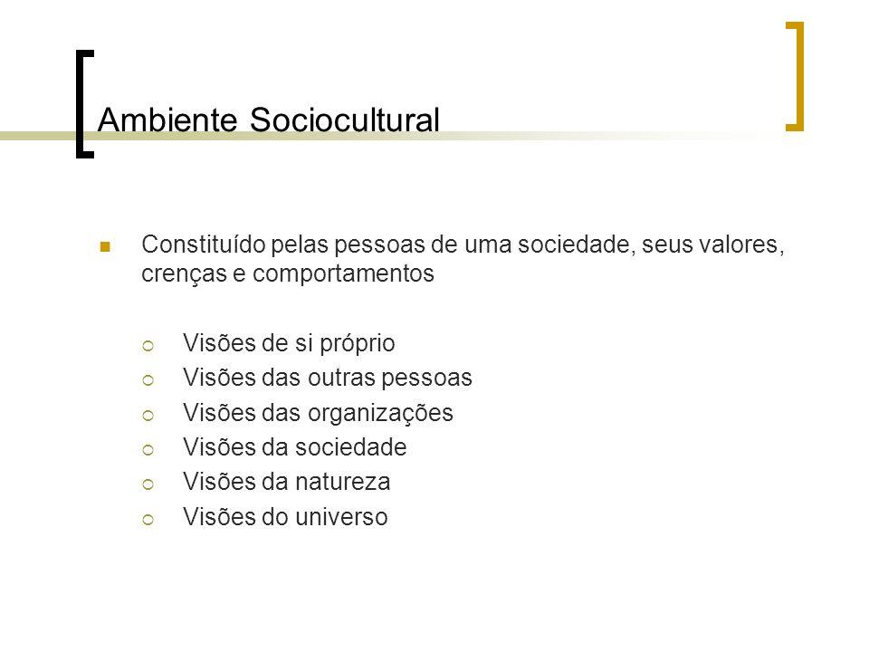 Ambiente Sociocultural Constituído pelas pessoas de uma sociedade, seus valores, crenças e comportamentos Visões de si próprio Visões das outras pesso