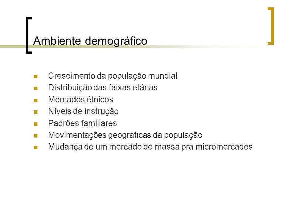 Ambiente demográfico Crescimento da população mundial Distribuição das faixas etárias Mercados étnicos Níveis de instrução Padrões familiares Moviment