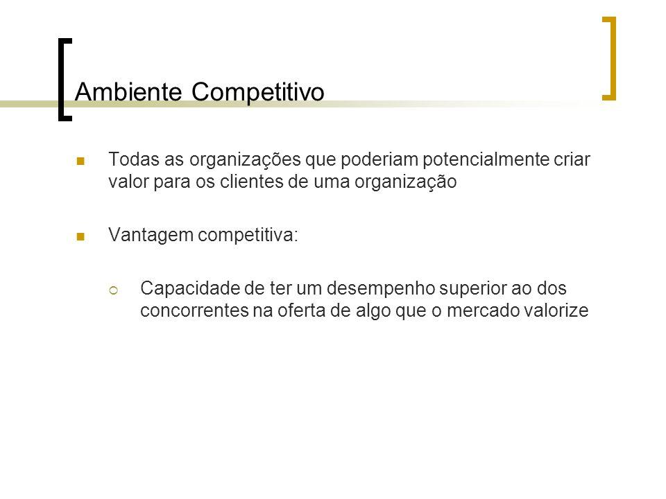 Ambiente Competitivo Todas as organizações que poderiam potencialmente criar valor para os clientes de uma organização Vantagem competitiva: Capacidad
