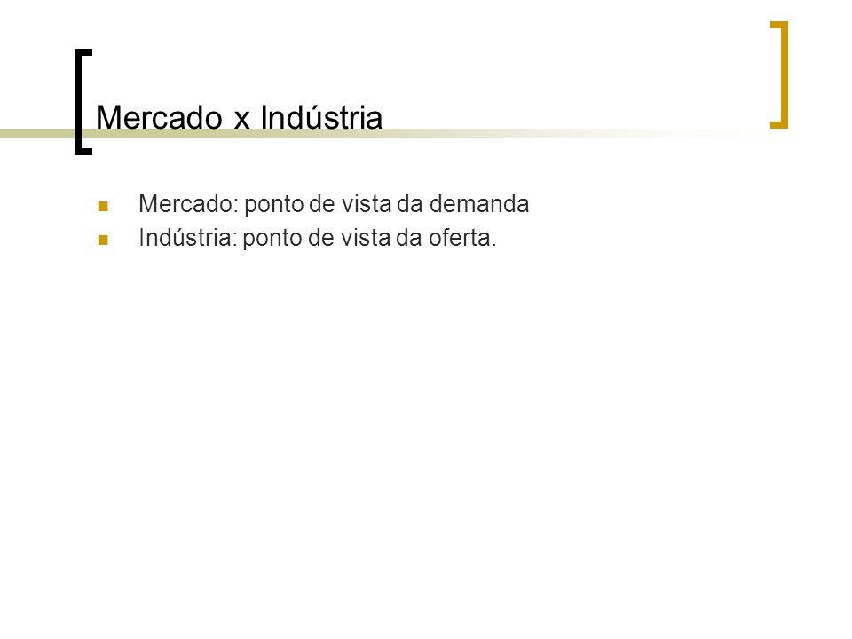 Mercado x Indústria Mercado: ponto de vista da demanda Indústria: ponto de vista da oferta.