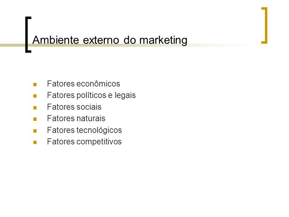 Ambiente externo do marketing Fatores econômicos Fatores políticos e legais Fatores sociais Fatores naturais Fatores tecnológicos Fatores competitivos