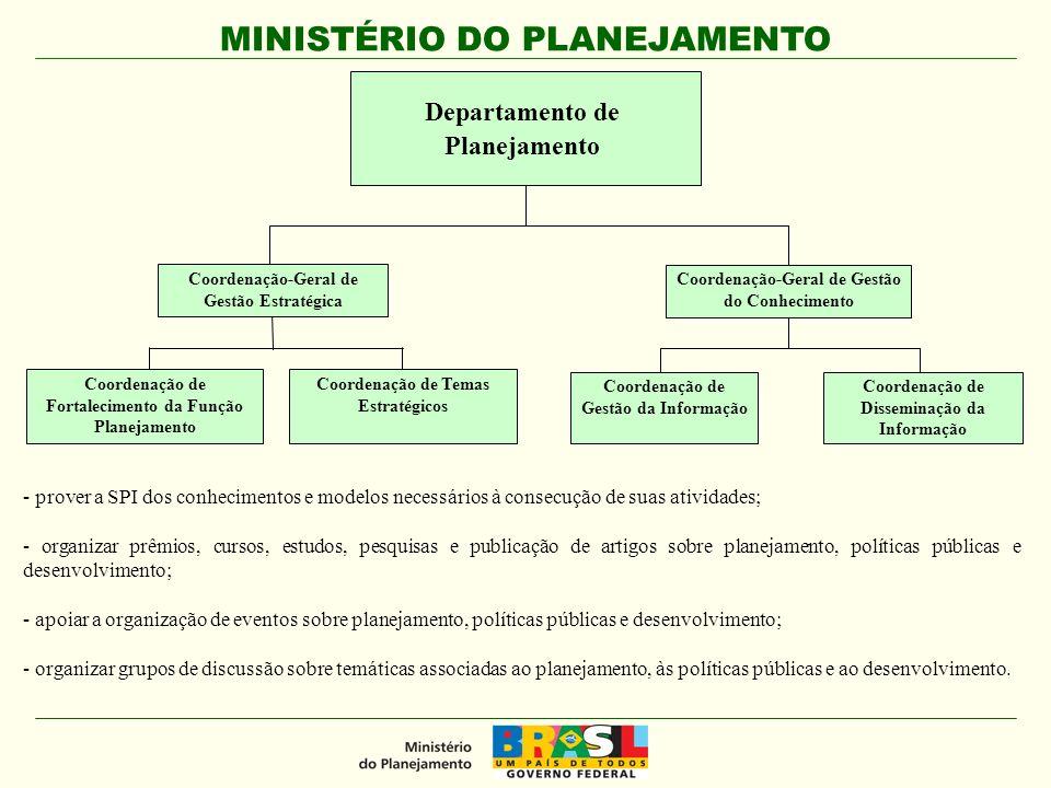 MINISTÉRIO DO PLANEJAMENTO Departamento de Gestão do Ciclo do Planejamento Coordenação-Geral de Gestão de Sistemas de Planejamento Coordenação-Geral de Qualidade do Plano Coordenação de Sistemas de Planejamento Coordenação de Monitoramento do Plano Coordenação de Apoio à Comissão de Monitoramento e Avaliação Coordenação de Metodologia Coordenação de Elaboração e Revisão Coordenação de Avaliação Secretaria de Planejamento e Investimentos Estratégicos Desenvolver estudos e pesquisas para a definição dos processos de elaboração e de revisão do Plano Plurianua preparar manuais sobre elaboração, revisão, monitoramento e avaliação do Plano Plurianual; e elaborar proposta da mensagem presidencial do Plano Plurianual