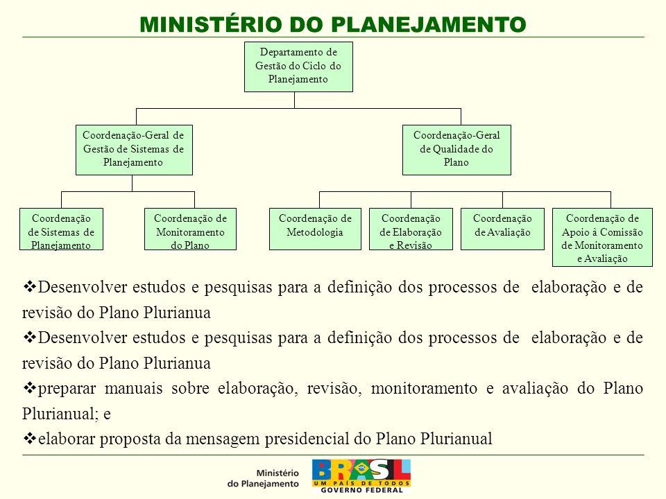 MINISTÉRIO DO PLANEJAMENTO Programas Associados e Selecionados Programas Selecionados Programas Associados Temas e Núcleos Temáticos
